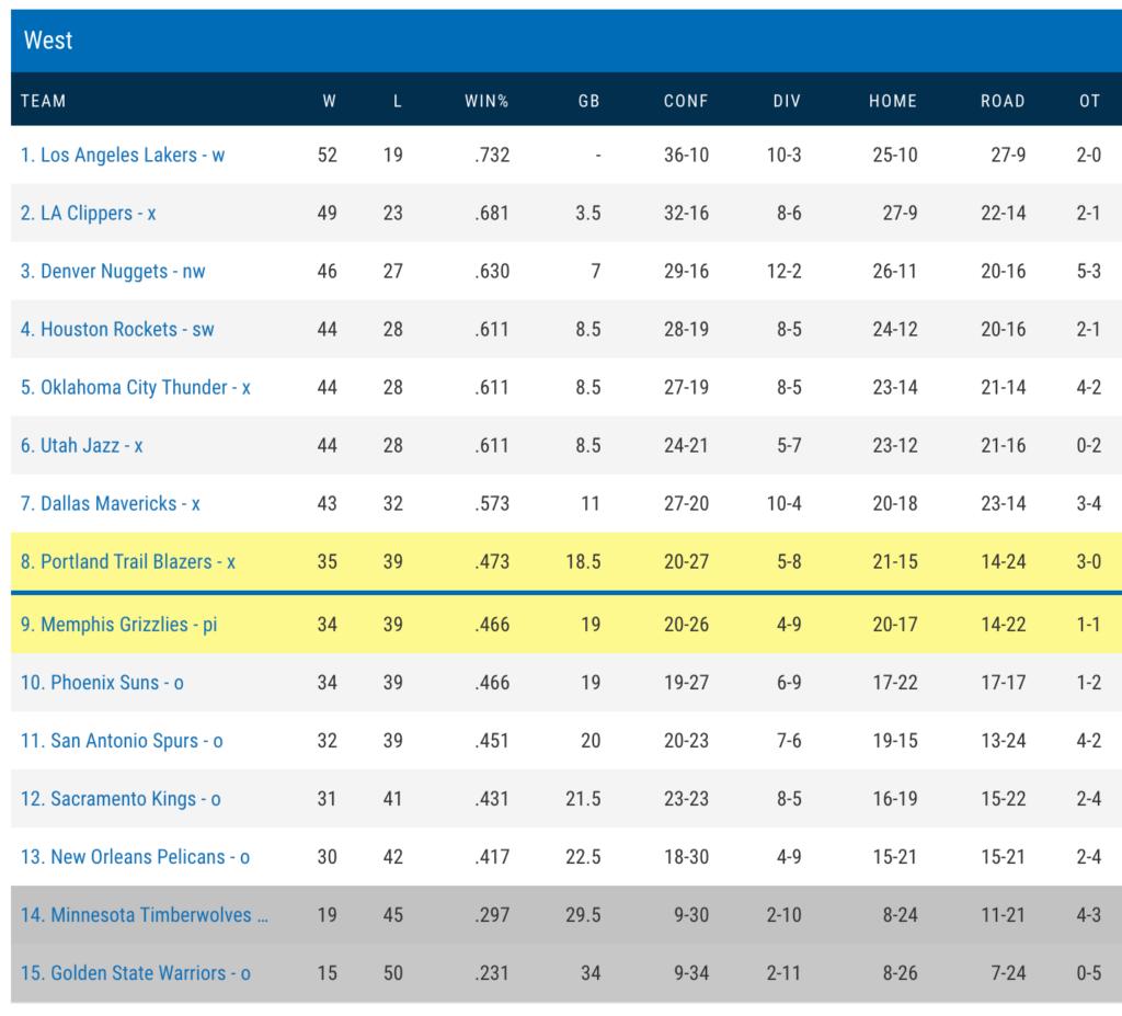 Bảng xếp hạng miền Tây NBA 2020