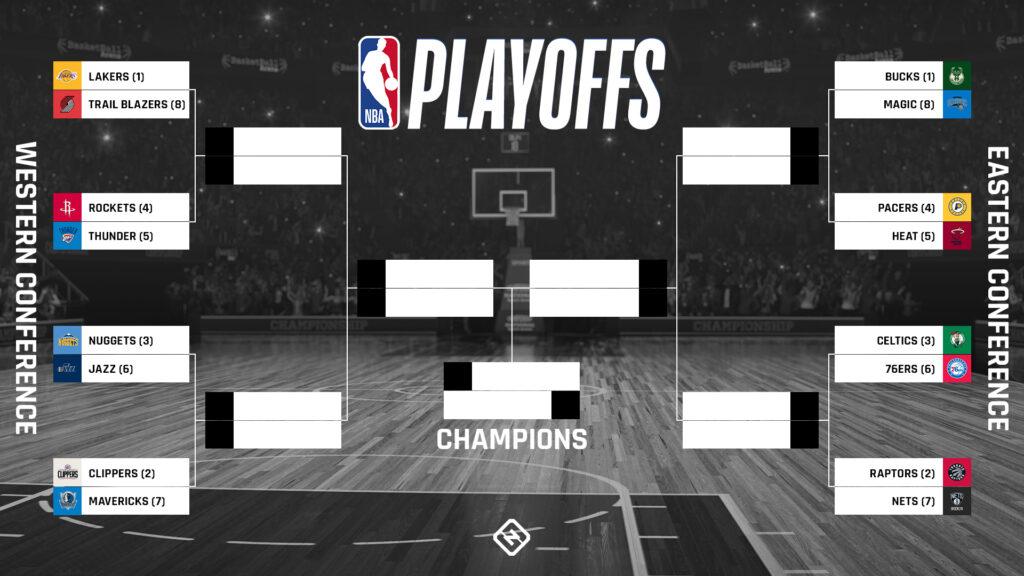Bảng đấu NBA Playoff 2020